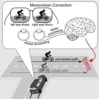 הסכנות הטמונות במונוויז'ן במהלך נהיגה - אשליית המרחק